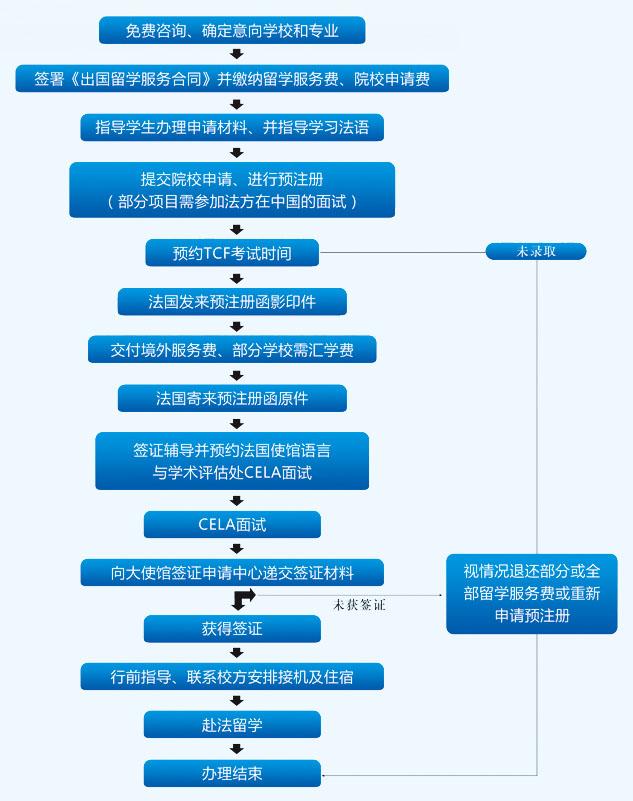 2015年新加坡留学贷款申请流程